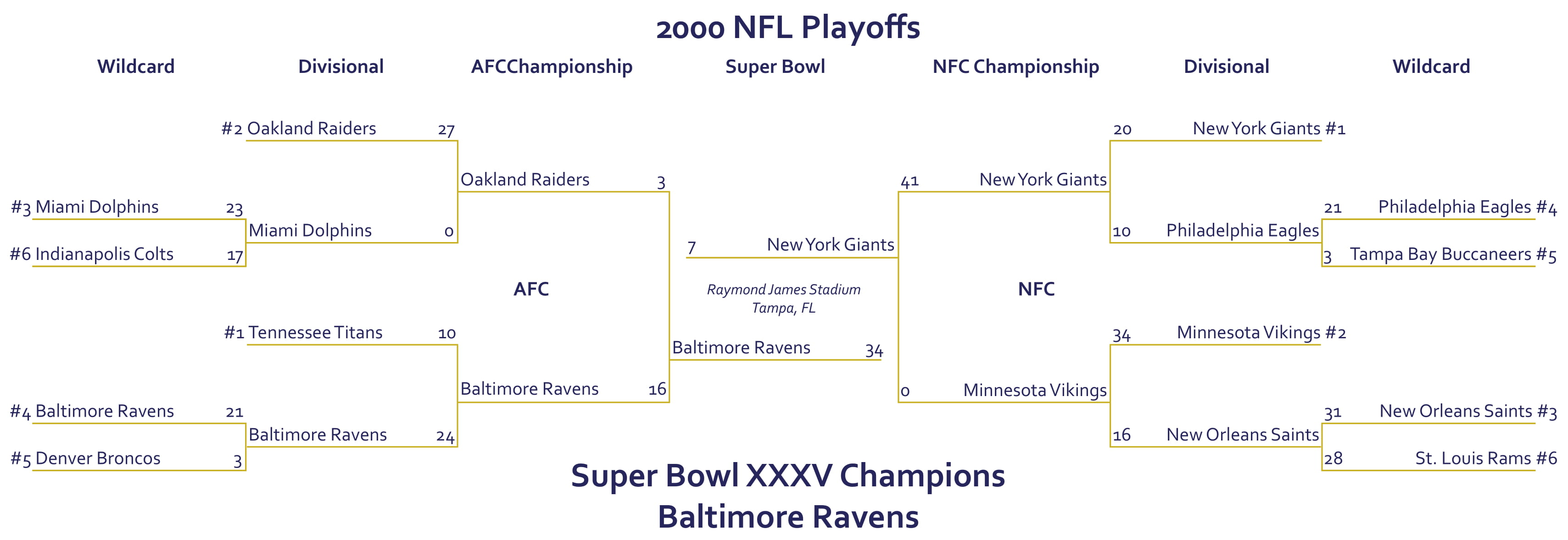 2000 Nfl Playoff Bracket Citydynasty